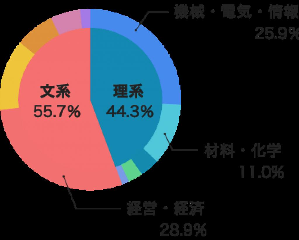 学部別チャート