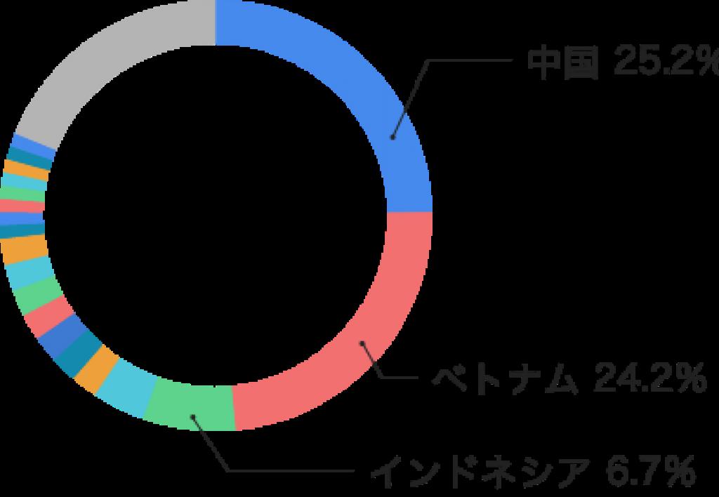 国別チャート