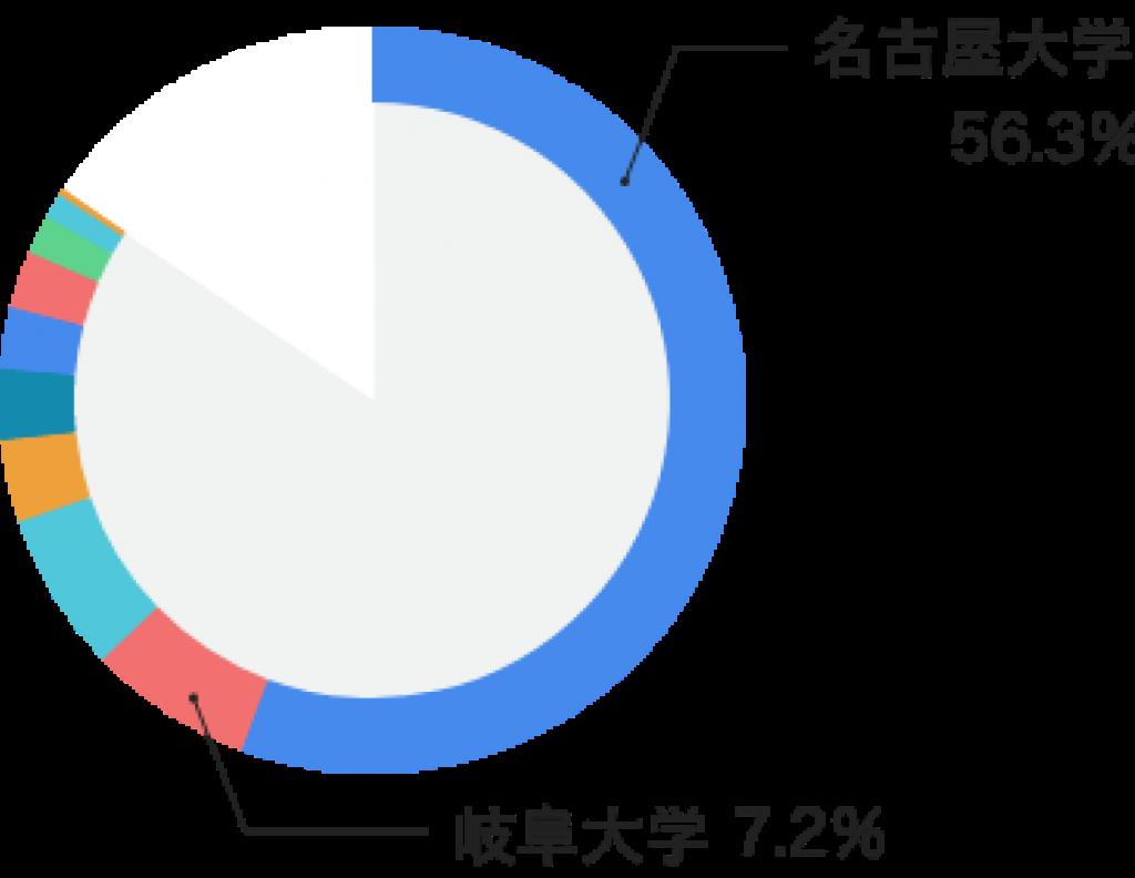 大学別チャート